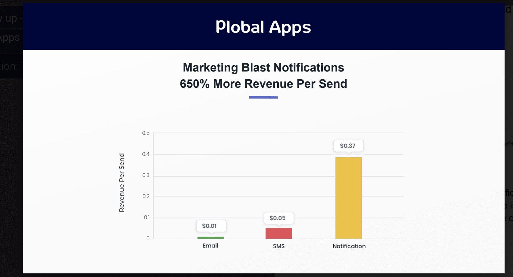Marketing Blast Notifications
